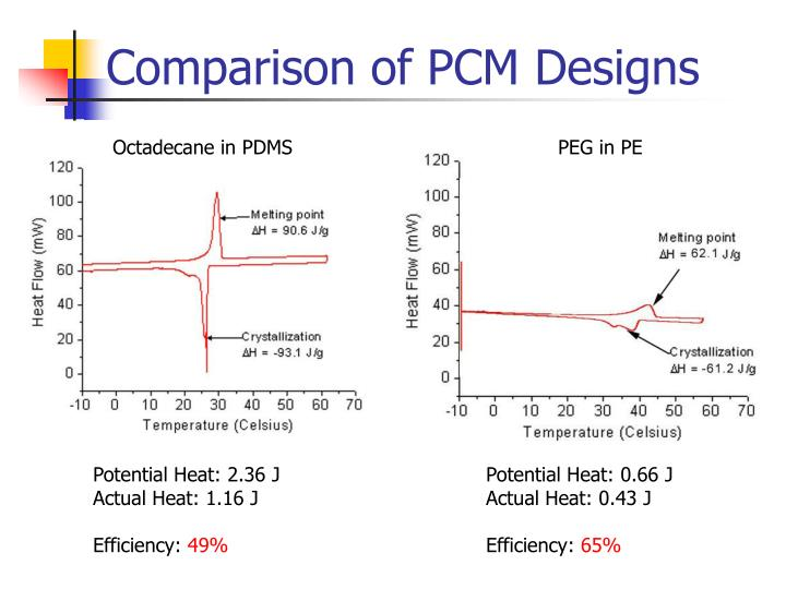 Comparison of PCM Designs
