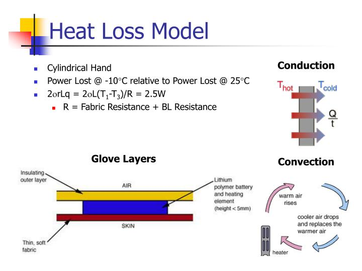 Heat Loss Model