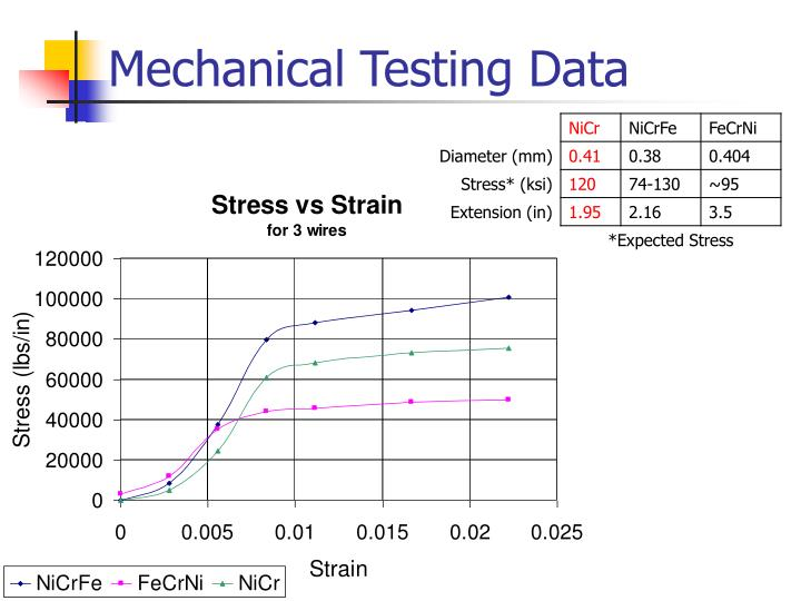Mechanical Testing Data