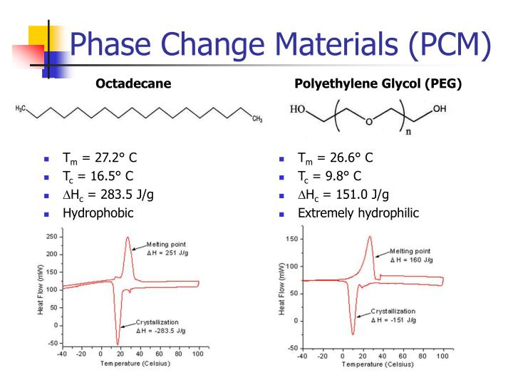 Phase Change Materials (PCM)