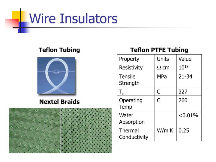 Wire Insulators