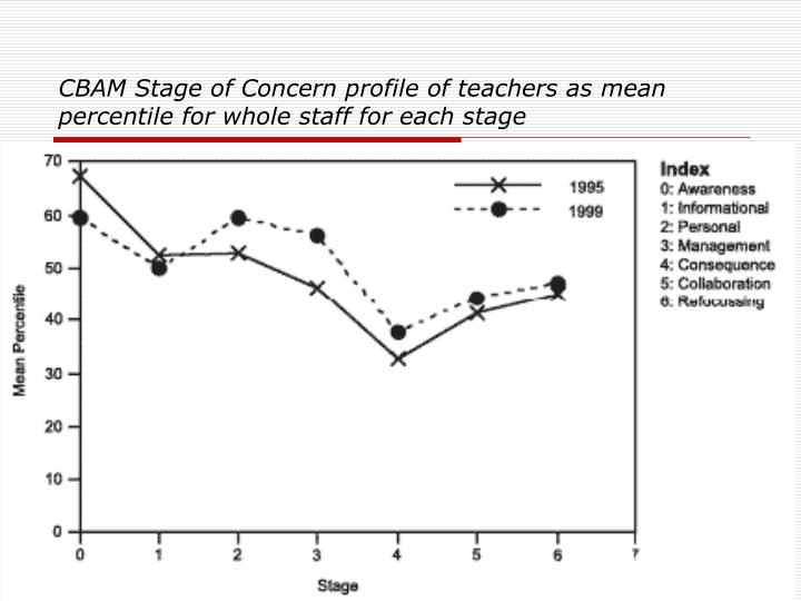 CBAM Stage of Concern profile of teachers as mean percentile for whole staff for each stage