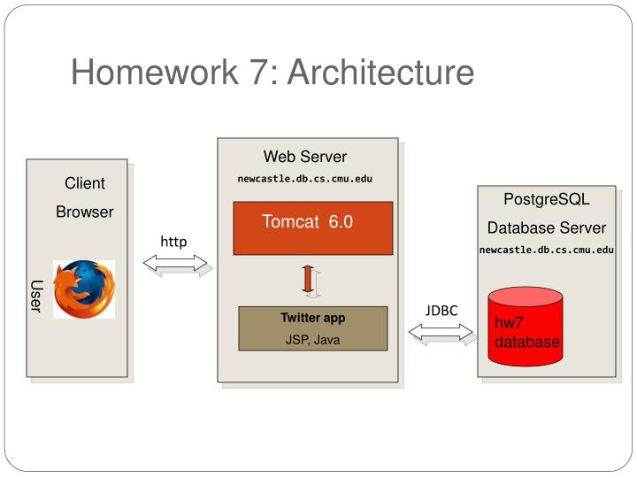Homework 7: Architecture