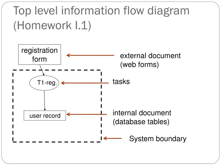 Top level information flow diagram (Homework I.1)