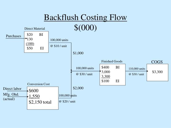 Backflush Costing Flow