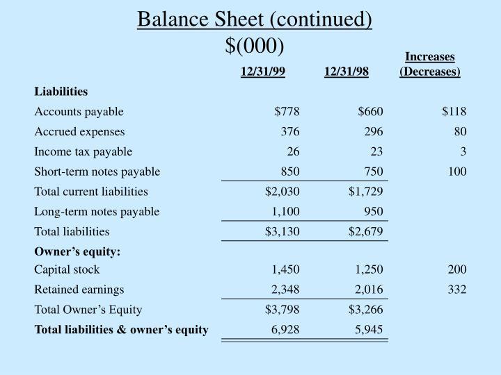 Balance Sheet (continued)