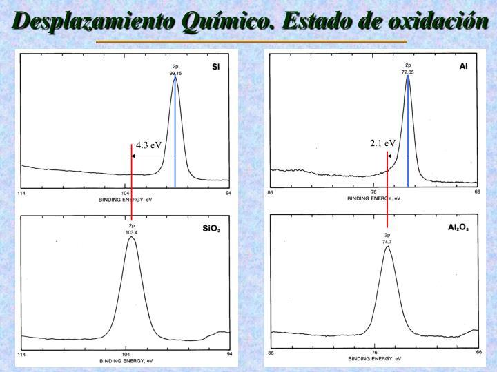 Desplazamiento Químico. Estado de oxidación