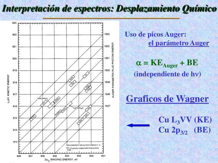 Interpretación de espectros: Desplazamiento Químico
