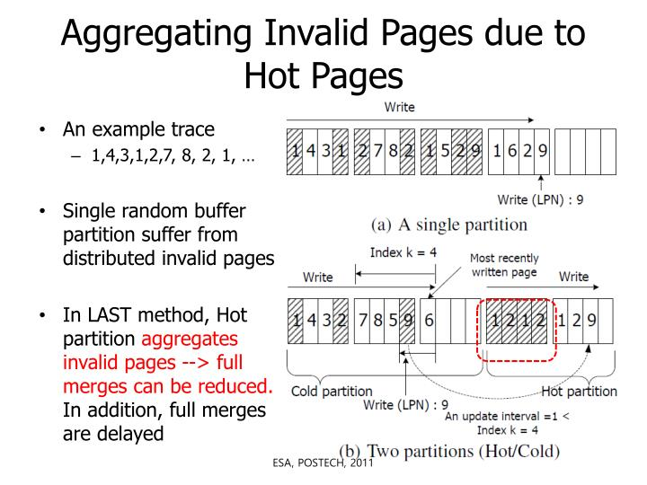 Aggregating Invalid Pages due to Hot Pages
