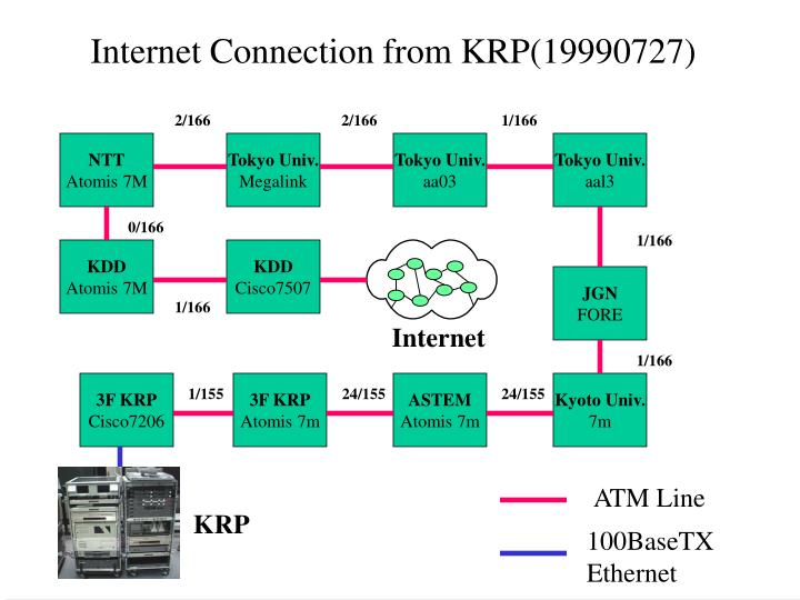 Internet Connection from KRP(19990727)