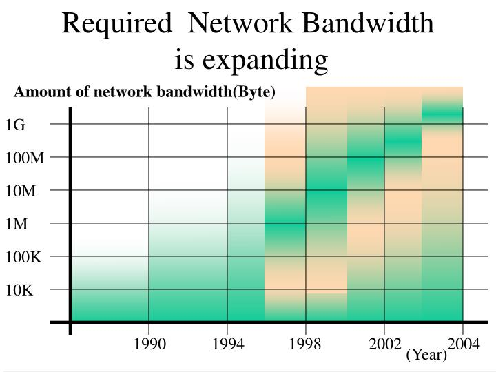 Required  Network Bandwidth