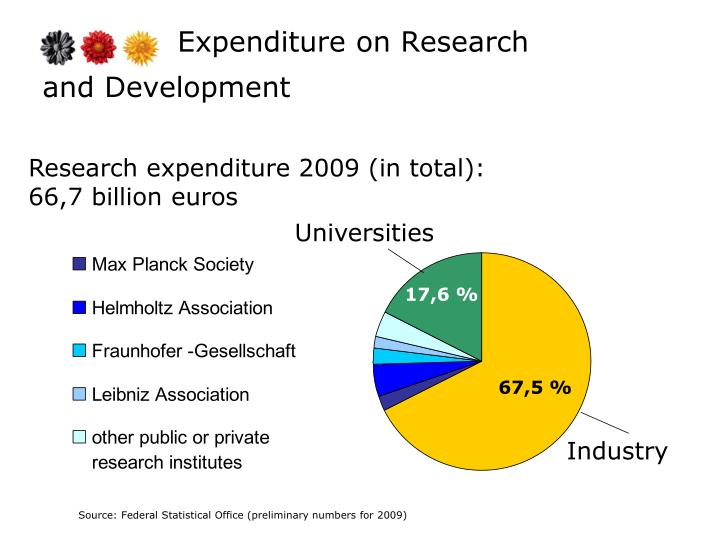 Expenditure on Research
