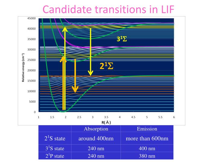 Candidate transitions in LIF