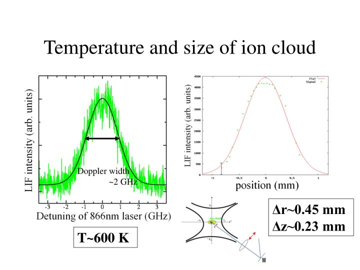 Temperature and size of ion cloud