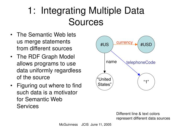1:  Integrating Multiple Data Sources