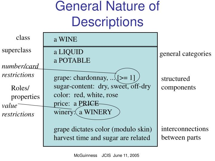 General Nature of Descriptions