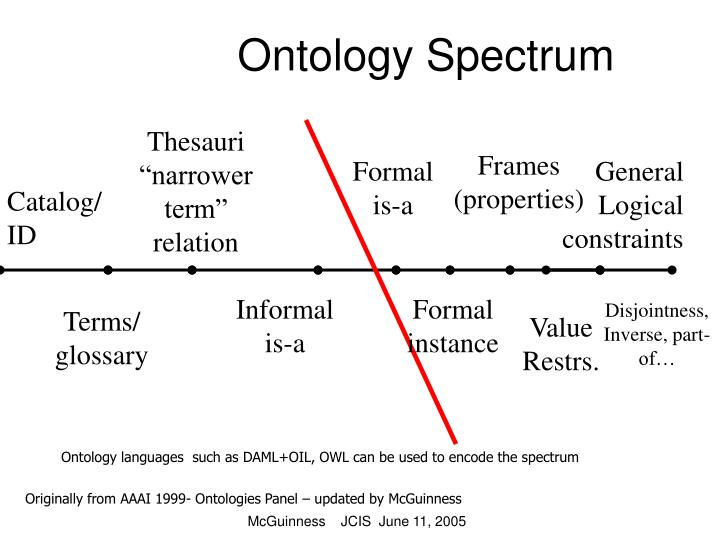 Ontology Spectrum