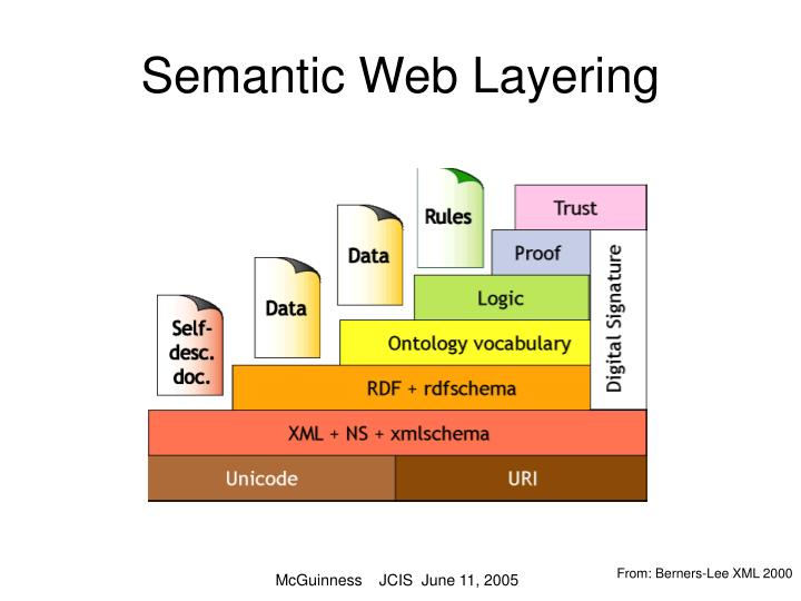 Semantic Web Layering