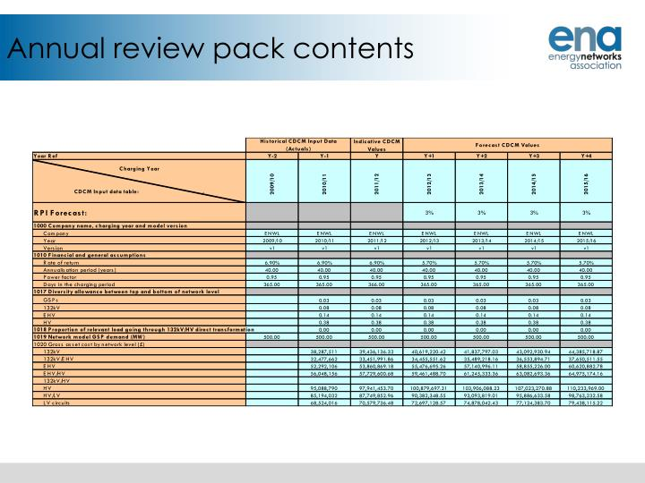 Annual review pack contents