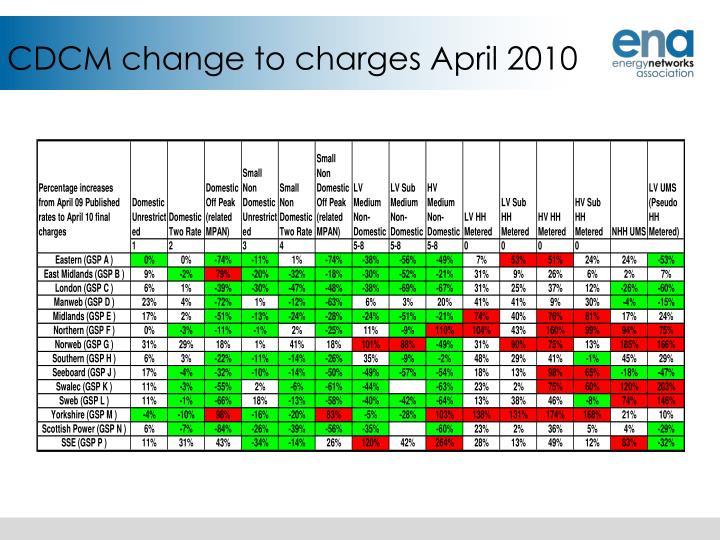 CDCM change to charges April 2010