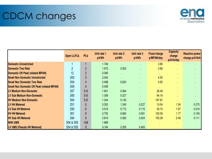 CDCM changes