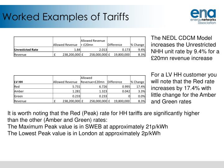 Worked Examples of Tariffs