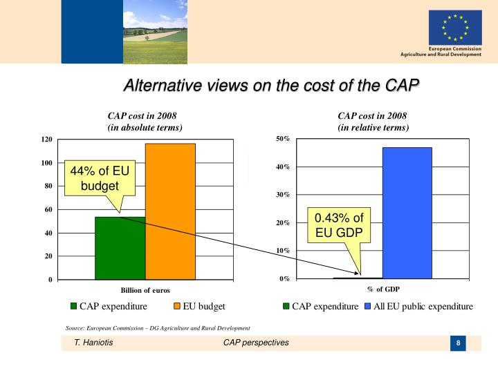 Alternative views on the cost of the CAP