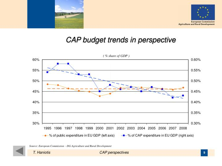 CAP budget trends in perspective