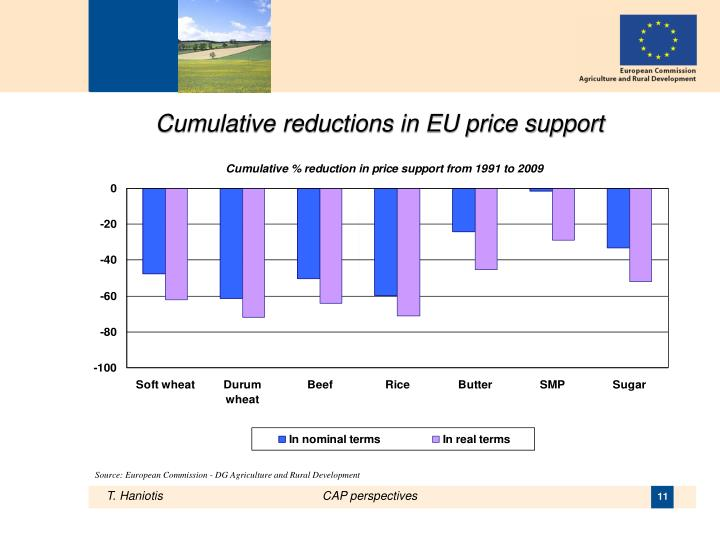Cumulative reductions in EU price support