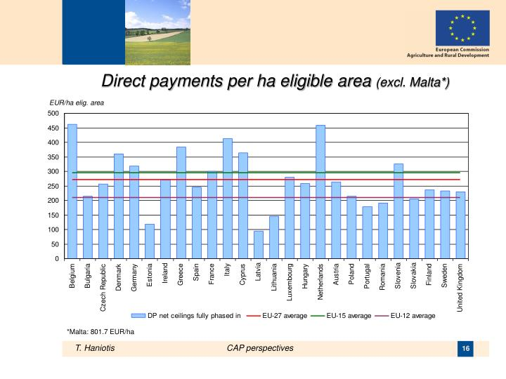 Direct payments per ha eligible area