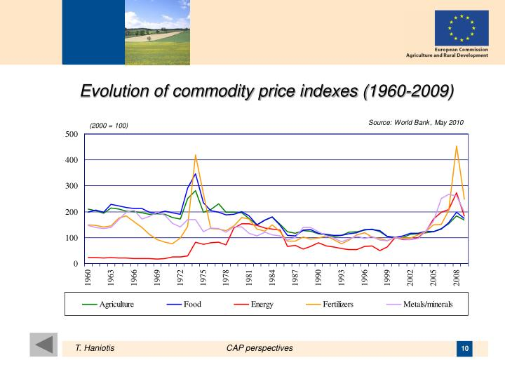 Evolution of commodity price indexes (1960-2009)