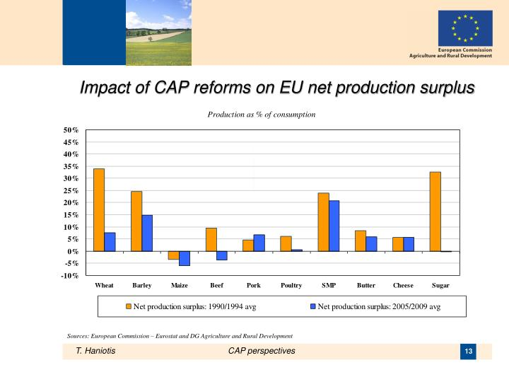 Impact of CAP reforms on EU net production surplus