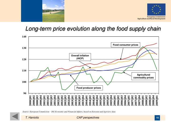 Long-term price evolution along the food supply chain