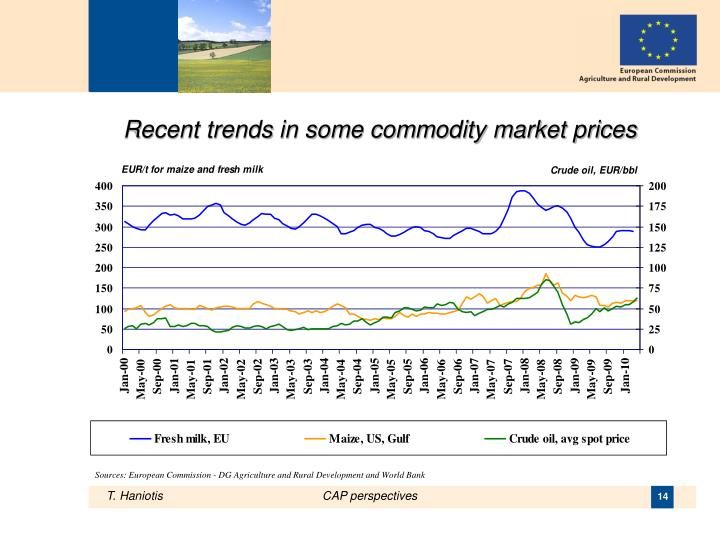 Recent trends in some commodity market prices