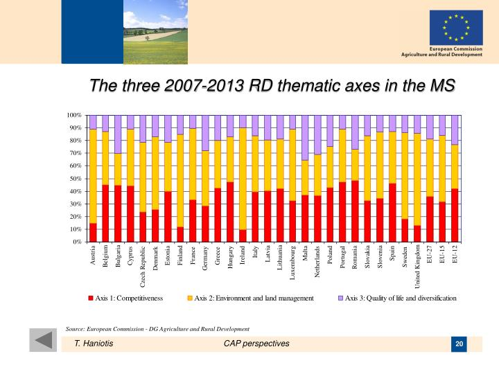 The three 2007-2013 RD thematic axes in the MS
