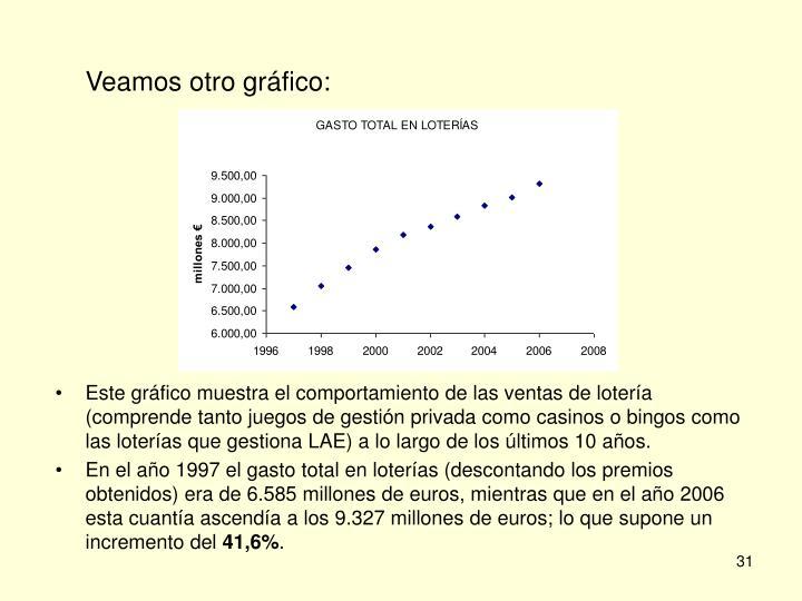 Veamos otro gráfico: