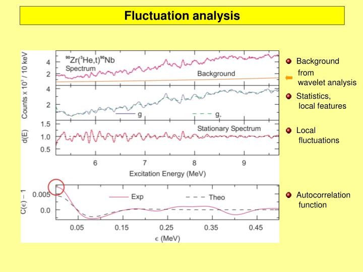 Fluctuation analysis