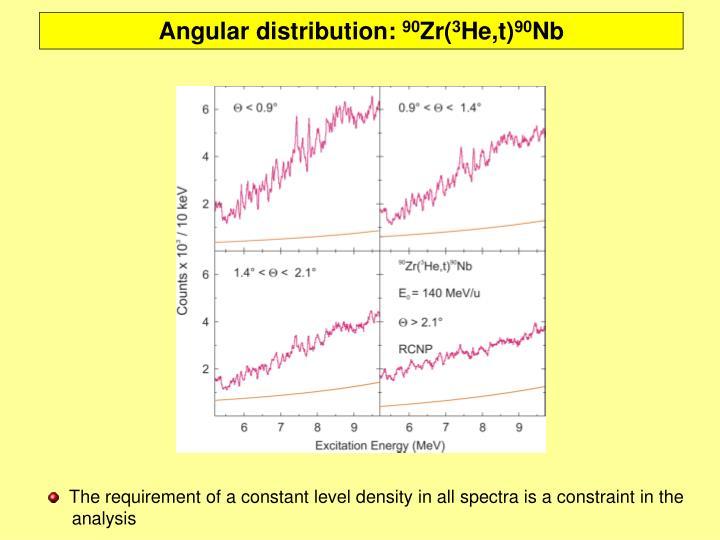 Angular distribution: