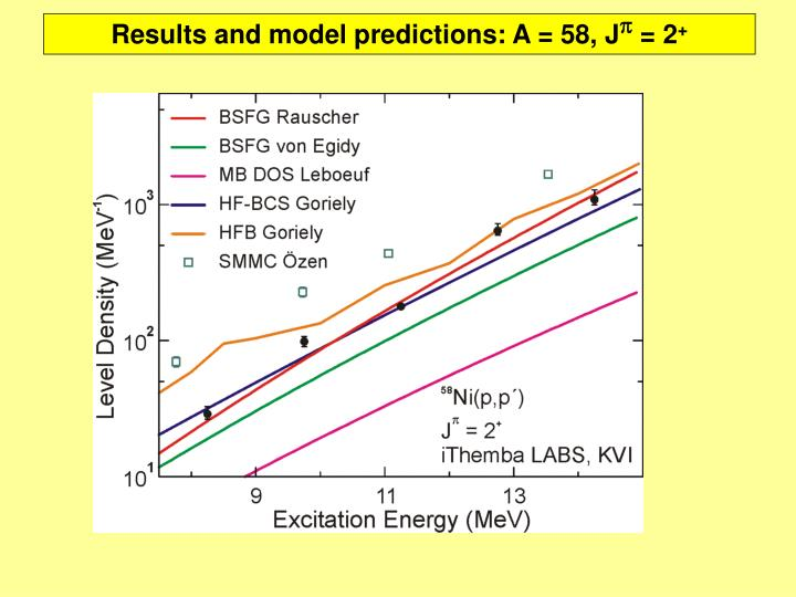 Results and model predictions: A = 58, J