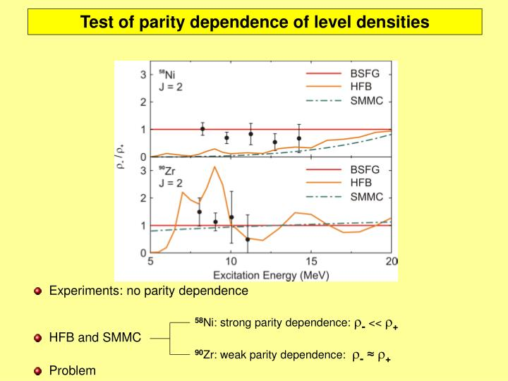 Test of parity dependence of level densities
