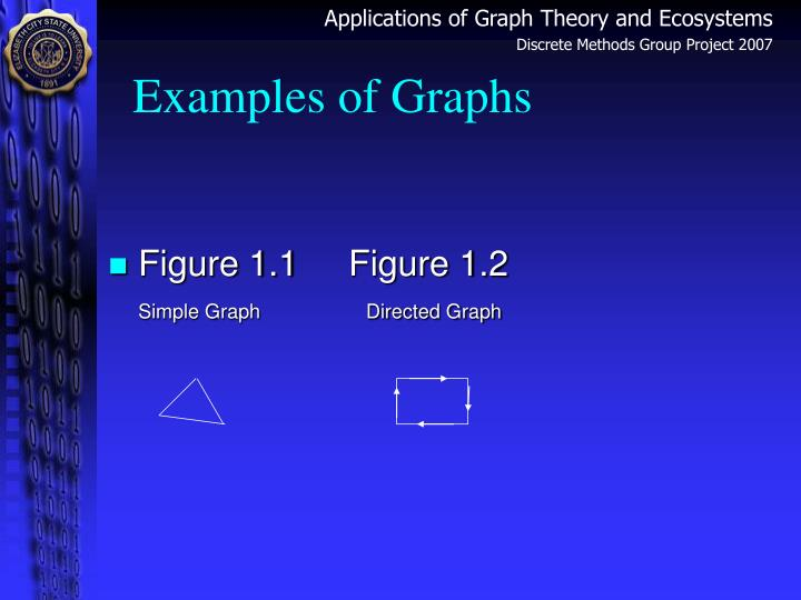 Examples of Graphs