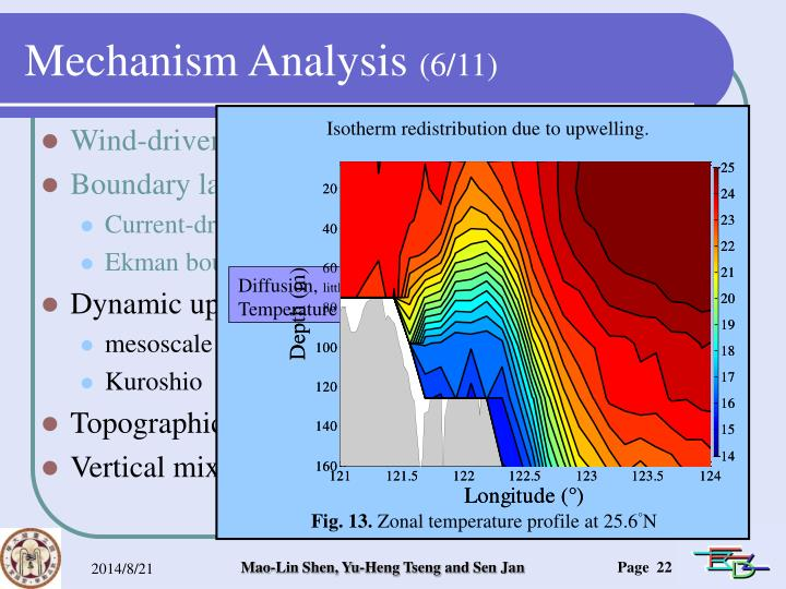 Isotherm redistribution due to upwelling.