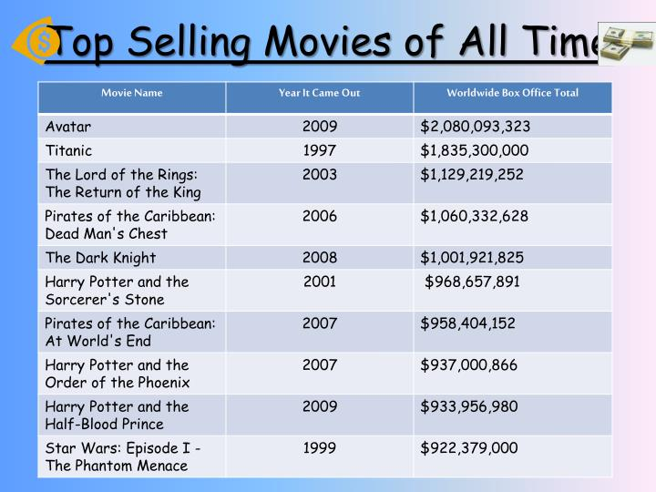 Top selling movies of all time