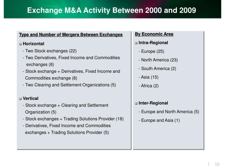 Exchange M&A Activity Between 2000 and 2009