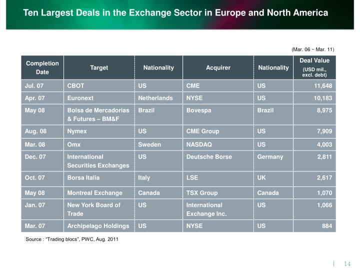 Ten Largest Deals in the Exchange Sector in Europe and North America