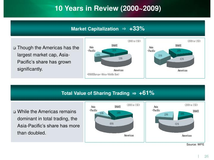 10 Years in Review (2000~2009)