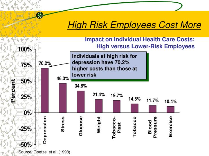 Impact on Individual Health Care Costs: