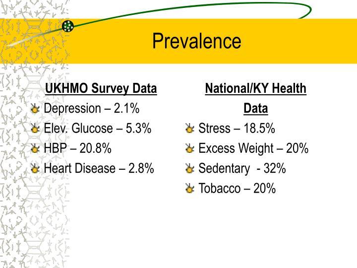 UKHMO Survey Data