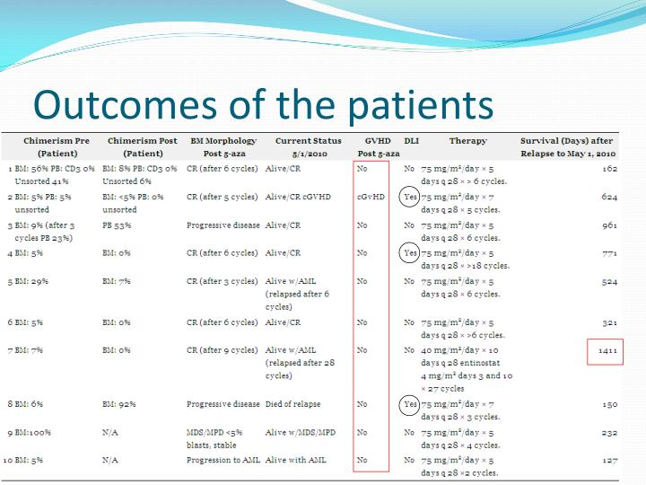 Outcomes of the patients