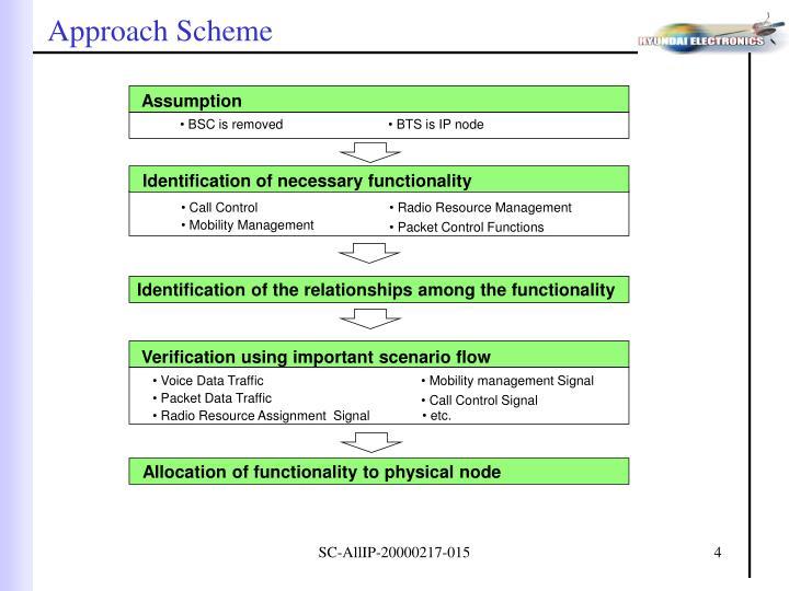 Approach Scheme